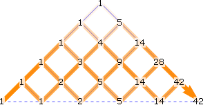 superimposed paths through top half of 5x5 lattice