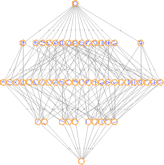 partition lattice of ABCDE